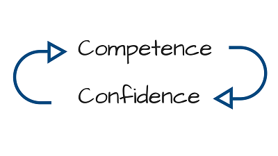There is a very close relationship between confidence and competence
